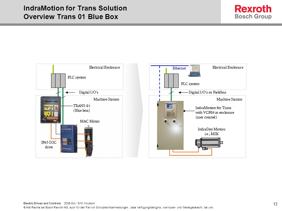 IndraMotion for Trans Solution Overview Trans 01 Blue Box
