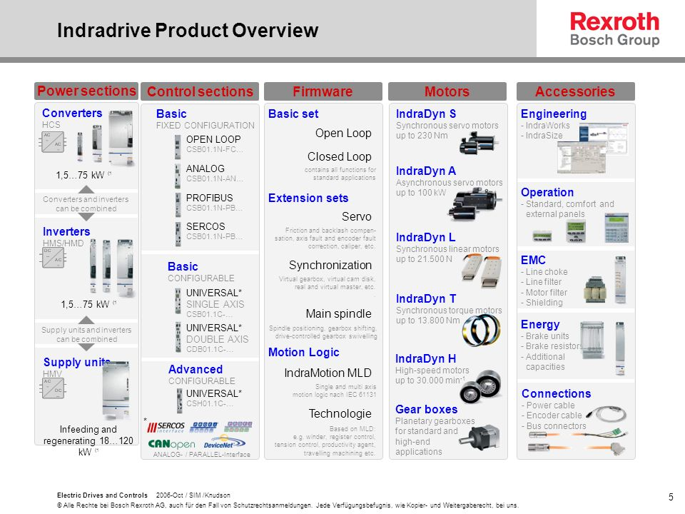 Indradrive Product Overview