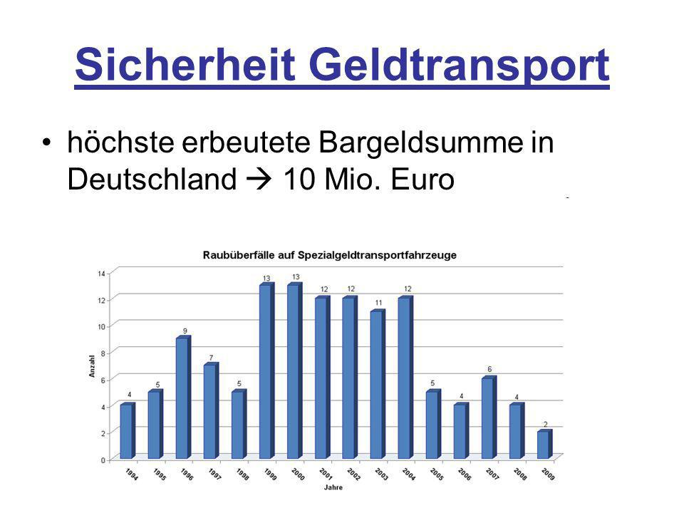 Sicherheit Geldtransport