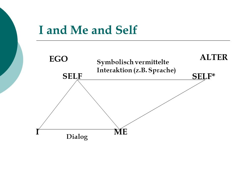 I and Me and Self ALTER EGO SELF* I ME SELF