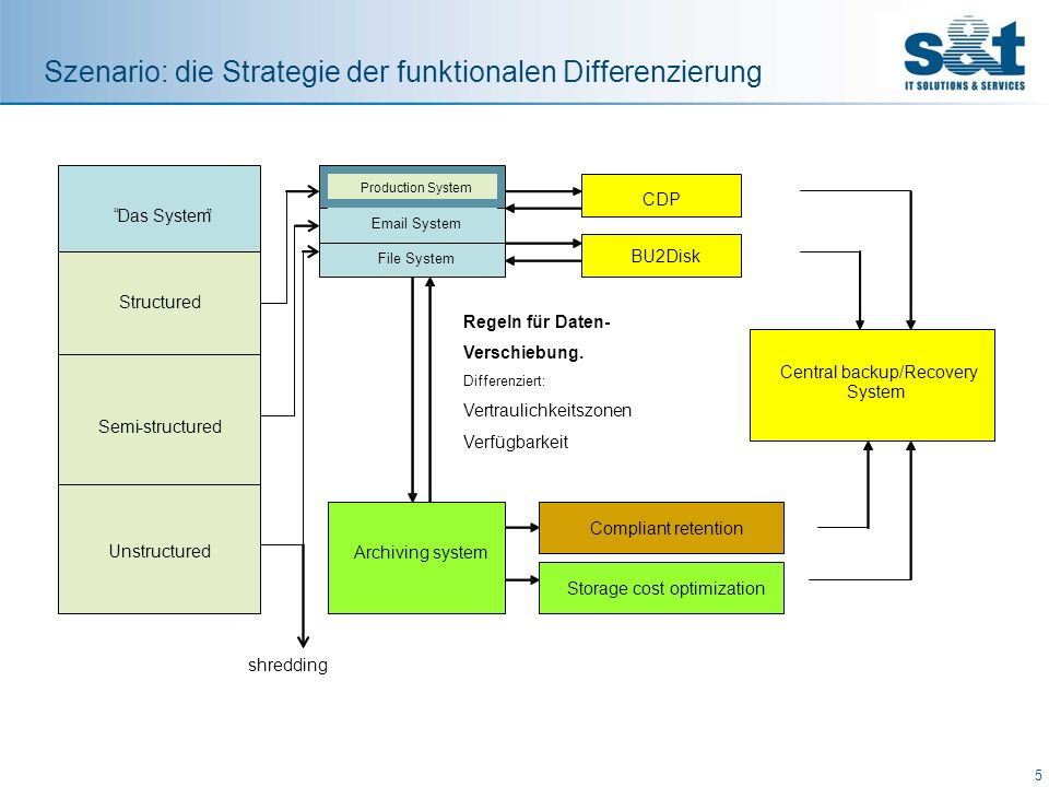 Szenario: die Strategie der funktionalen Differenzierung