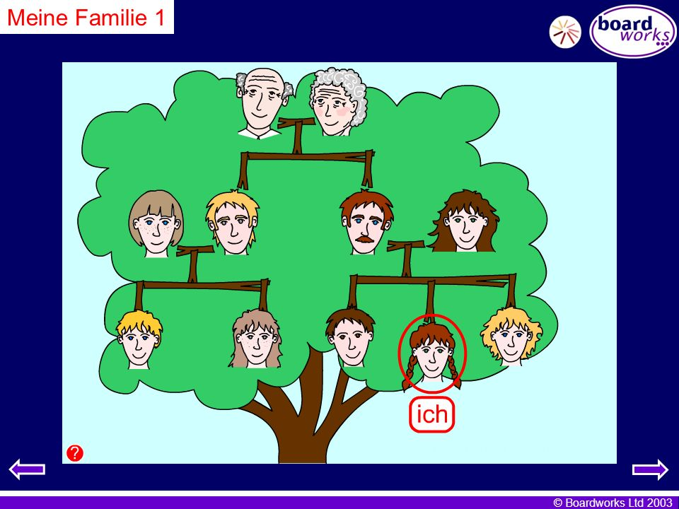 Meine Familie 1 Click on the people to read the text and learn the family vocabulary.