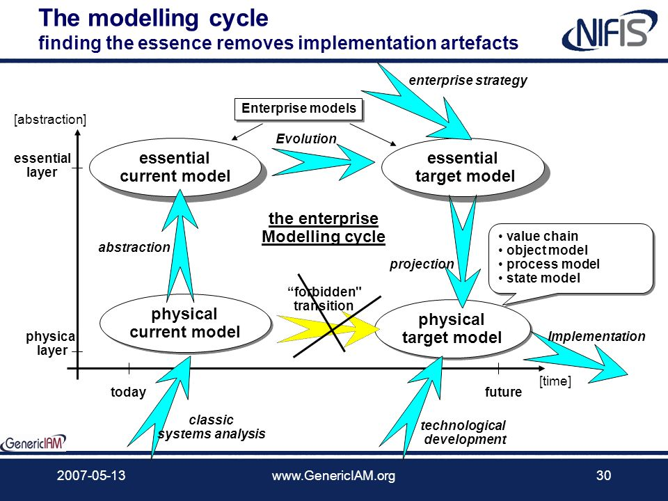 The modelling cycle finding the essence removes implementation artefacts