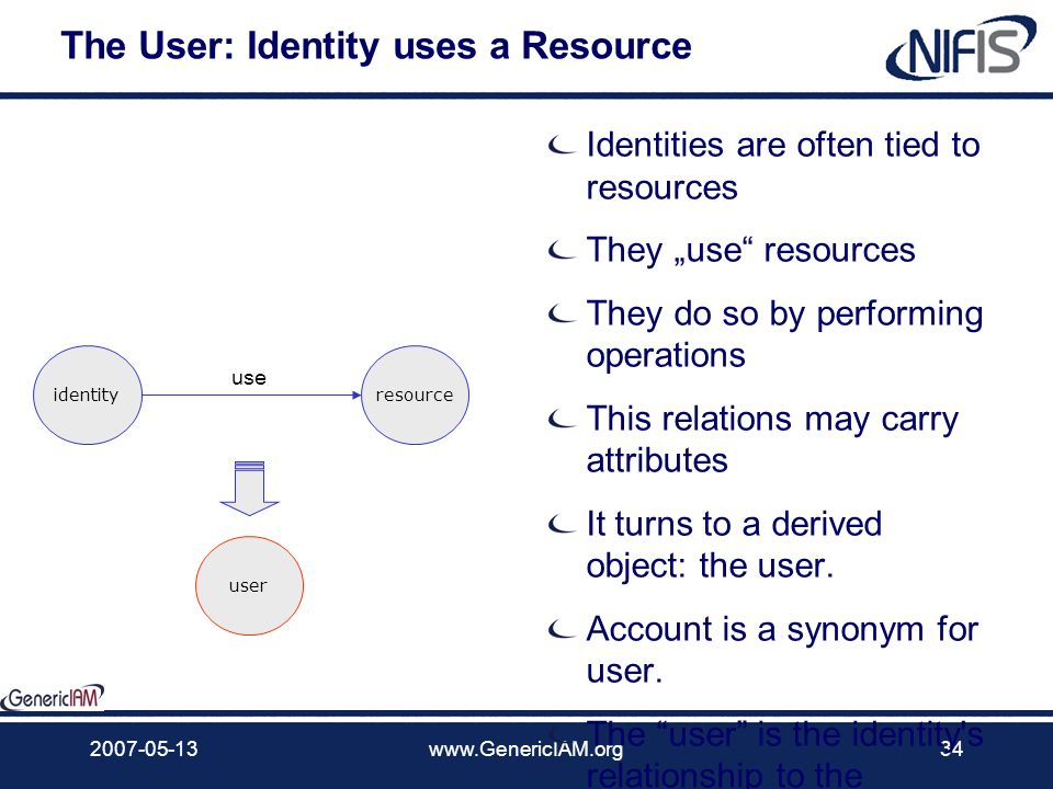 The User: Identity uses a Resource