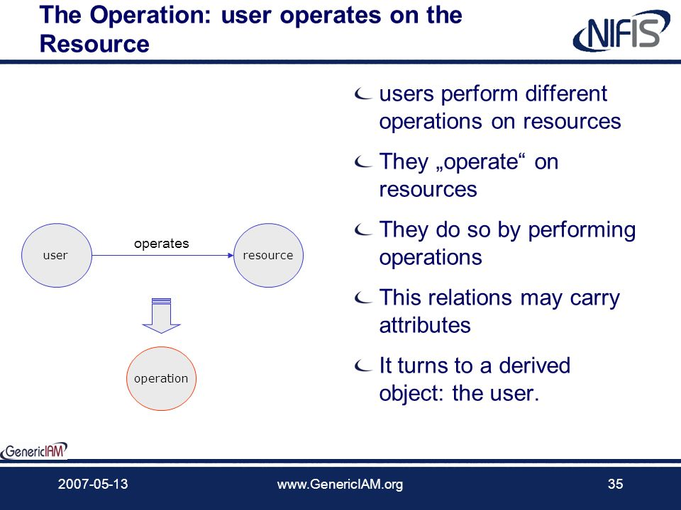The Operation: user operates on the Resource