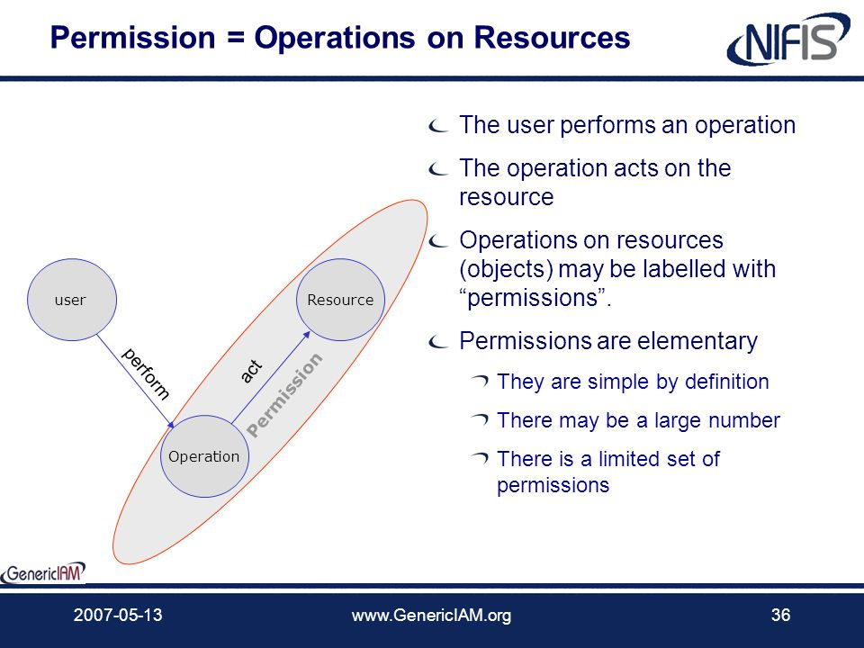 Permission = Operations on Resources