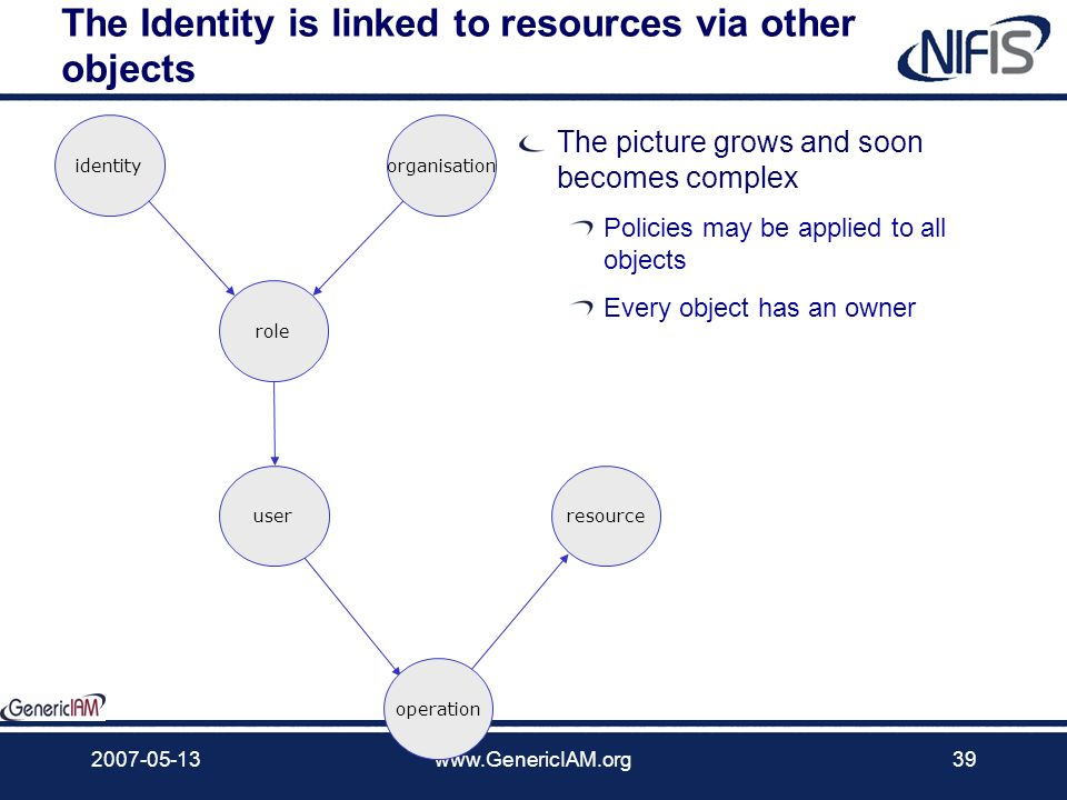 The Identity is linked to resources via other objects