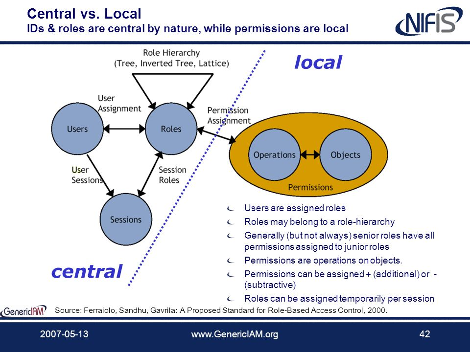 Central vs. Local IDs & roles are central by nature, while permissions are local