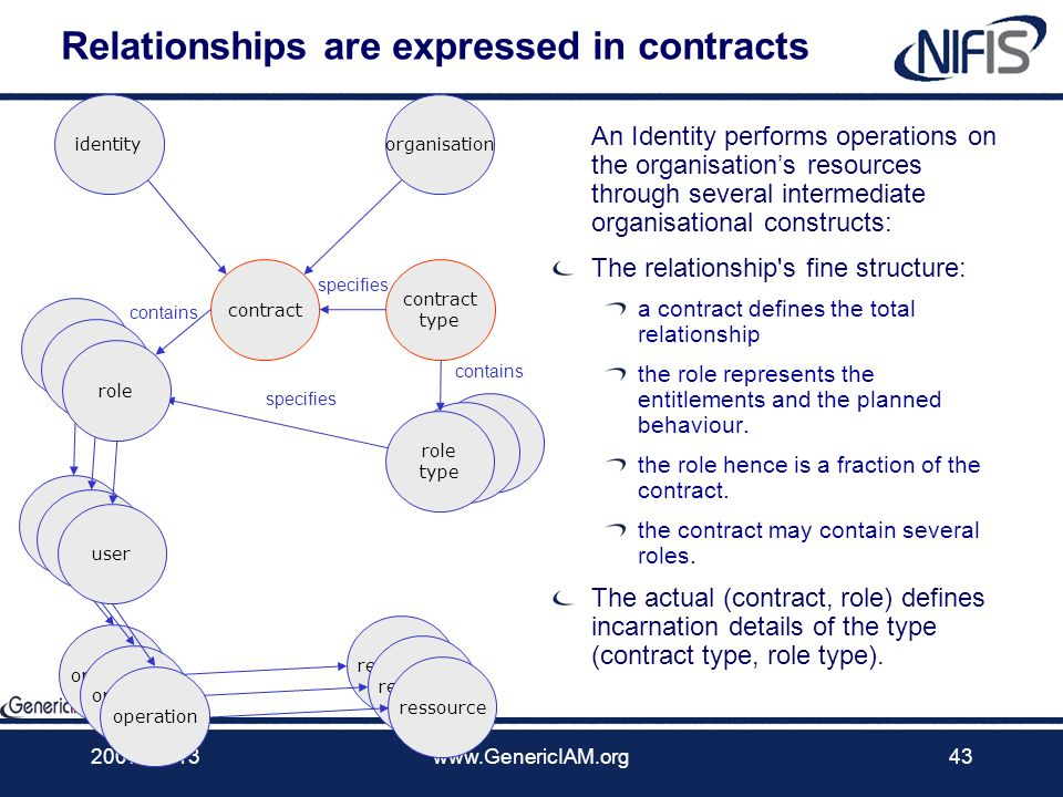Relationships are expressed in contracts