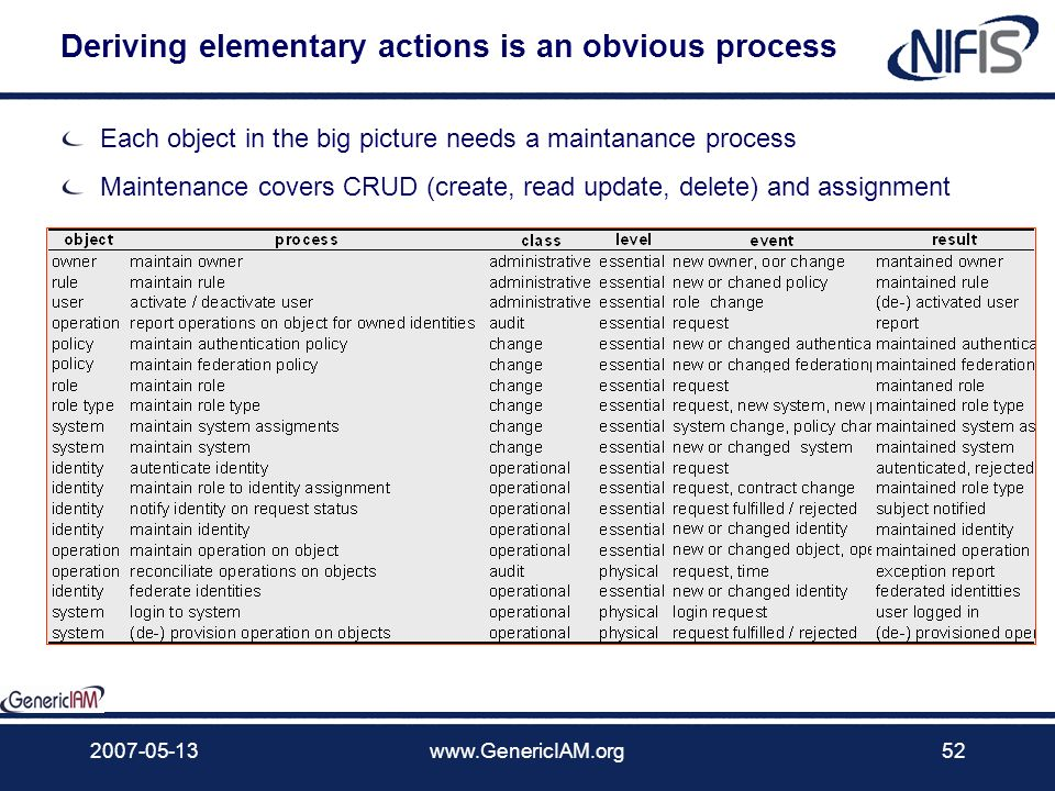 Deriving elementary actions is an obvious process