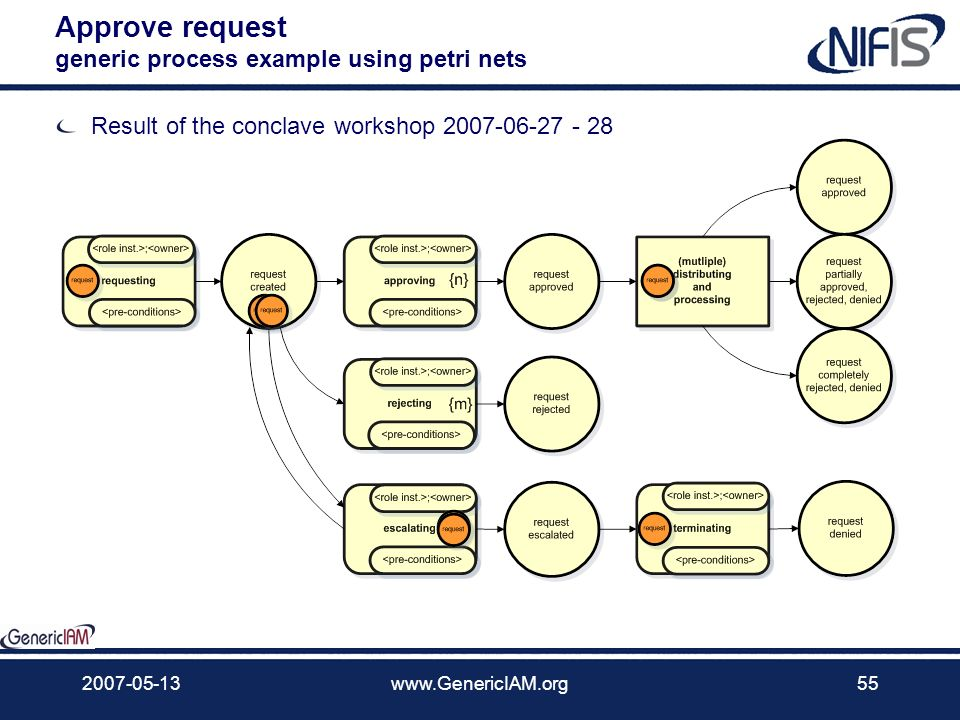 Approve request generic process example using petri nets