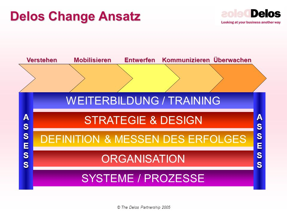 Delos Change Ansatz WEITERBILDUNG / TRAINING STRATEGIE & DESIGN