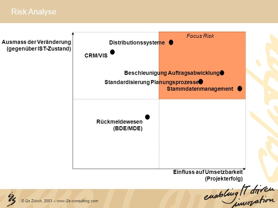 Risk Analyse Focus Risk Ausmass der Veränderung Distributionssysteme
