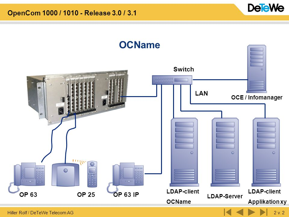 OCName Switch LAN OP 63 OP 25 OP 63 IP OCE / Infomanager LDAP-client