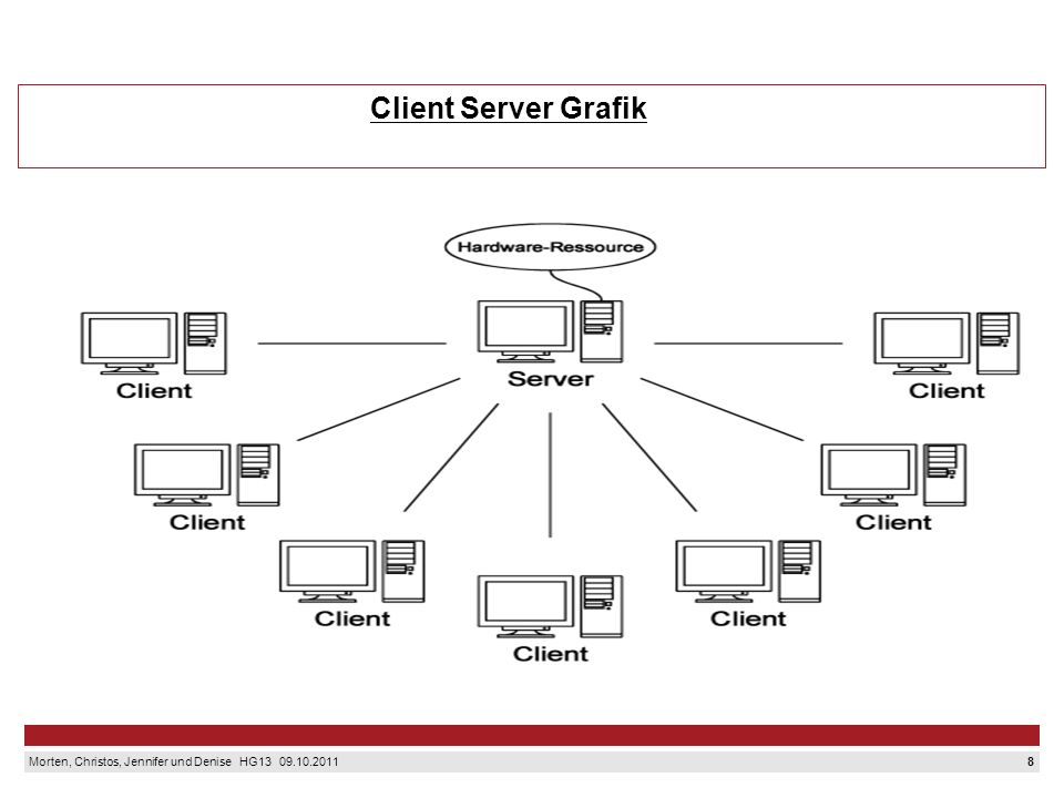 Client Server Grafik