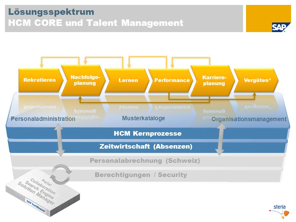 Lösungsspektrum HCM CORE und Talent Management