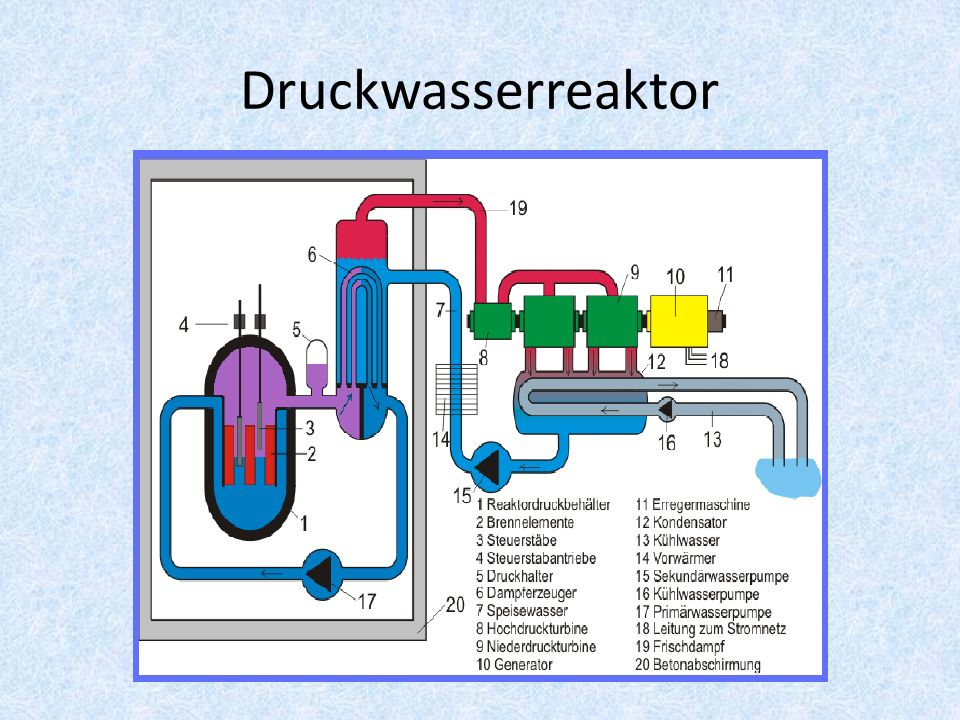 Druckwasserreaktor