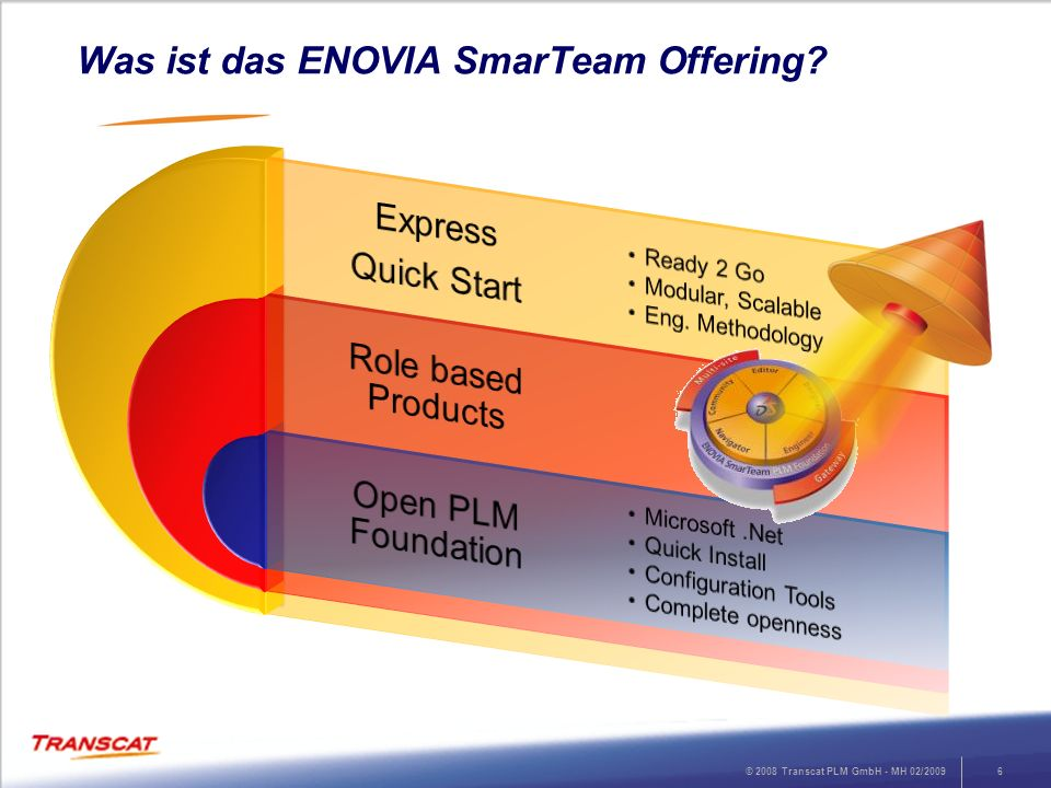 Was ist das ENOVIA SmarTeam Offering
