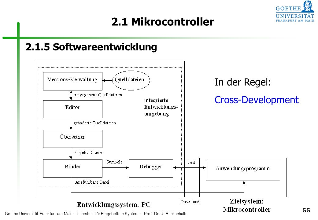 2.1 Mikrocontroller Softwareentwicklung In der Regel: