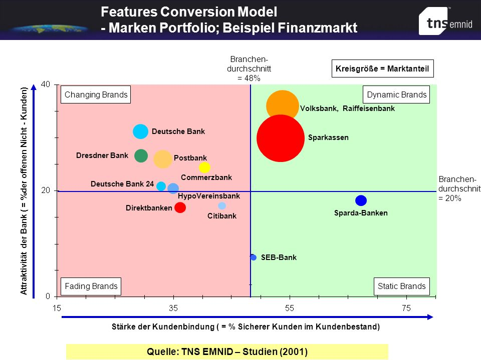 Features Conversion Model - Marken Portfolio; Beispiel Finanzmarkt