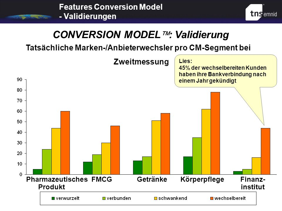 Features Conversion Model - Validierungen