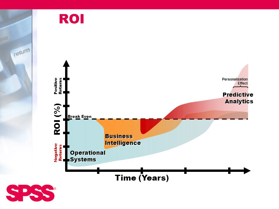 ROI ROI (%) Time (Years) Predictive Analytics Business Intelligence