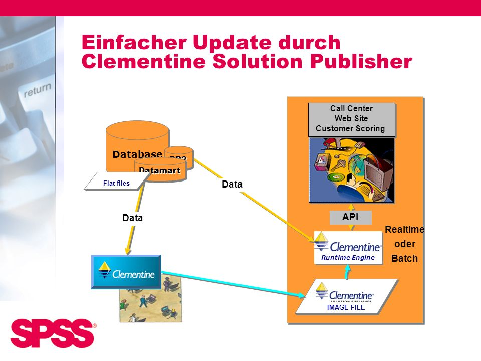 Einfacher Update durch Clementine Solution Publisher