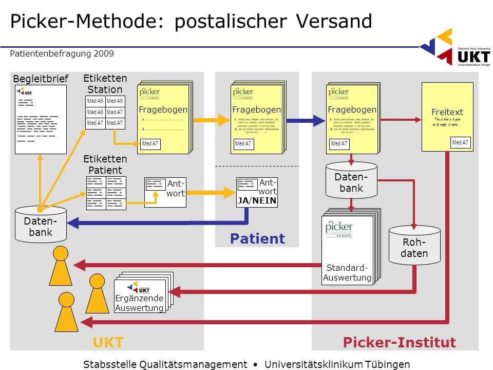 Picker-Methode: postalischer Versand