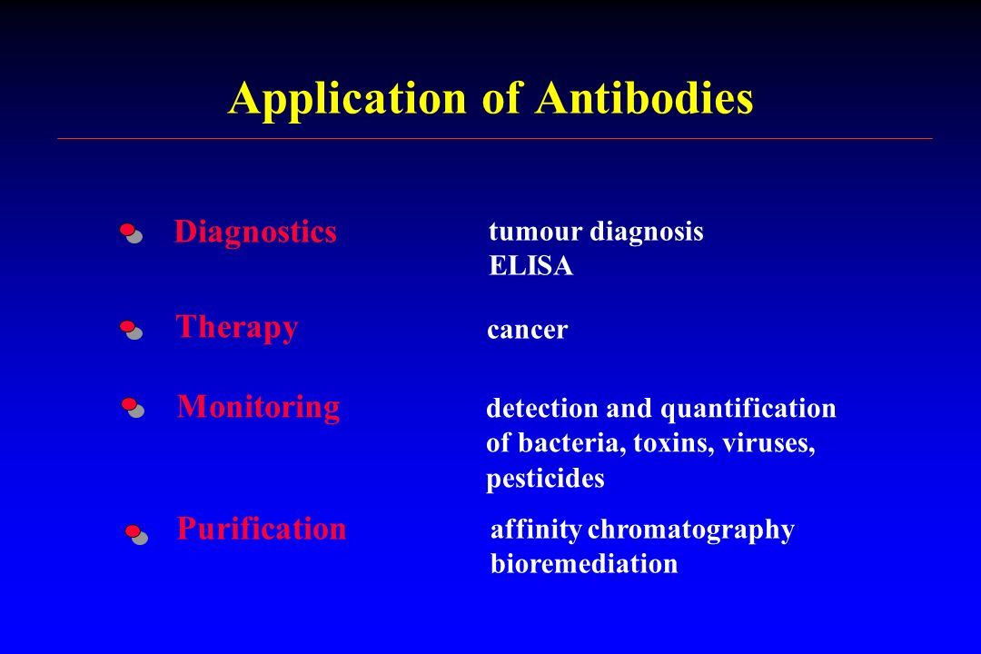 Application of Antibodies