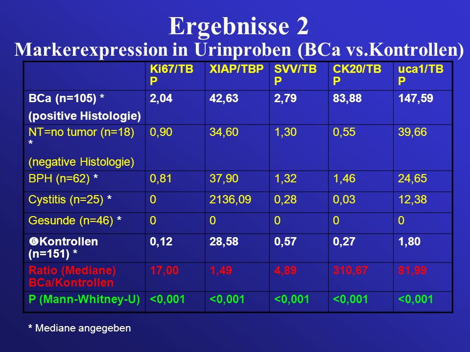 Ergebnisse 2 Markerexpression in Urinproben (BCa vs.Kontrollen)