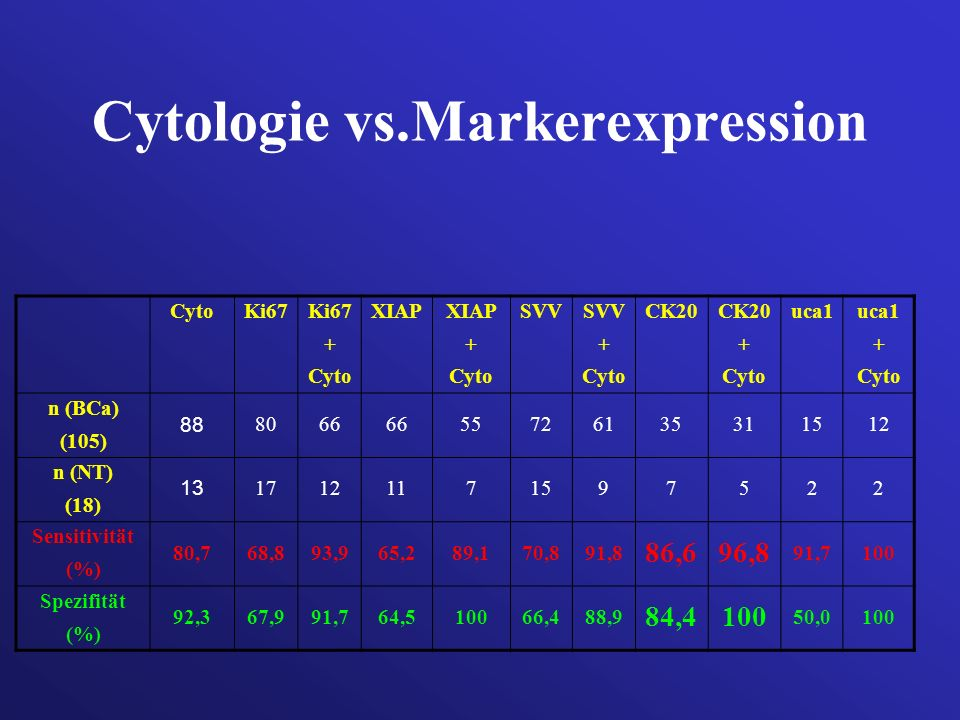 Cytologie vs.Markerexpression