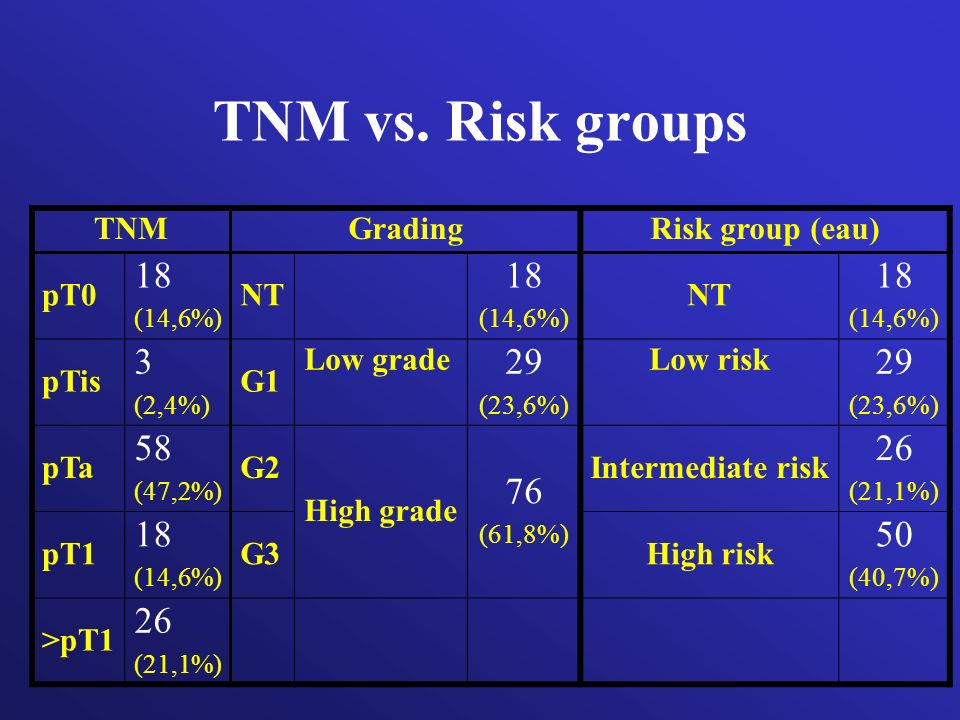 TNM vs. Risk groups 18 3 29 58 76 26 50 TNM Grading Risk group (eau)
