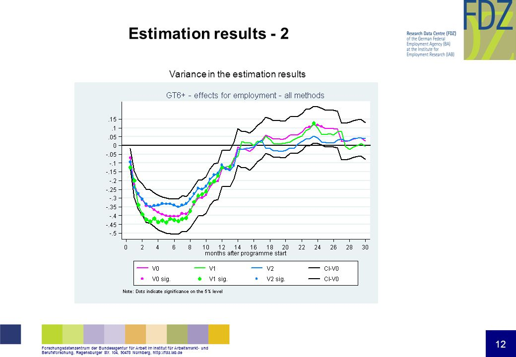 Estimation results - 2 Variance in the estimation results 12 12