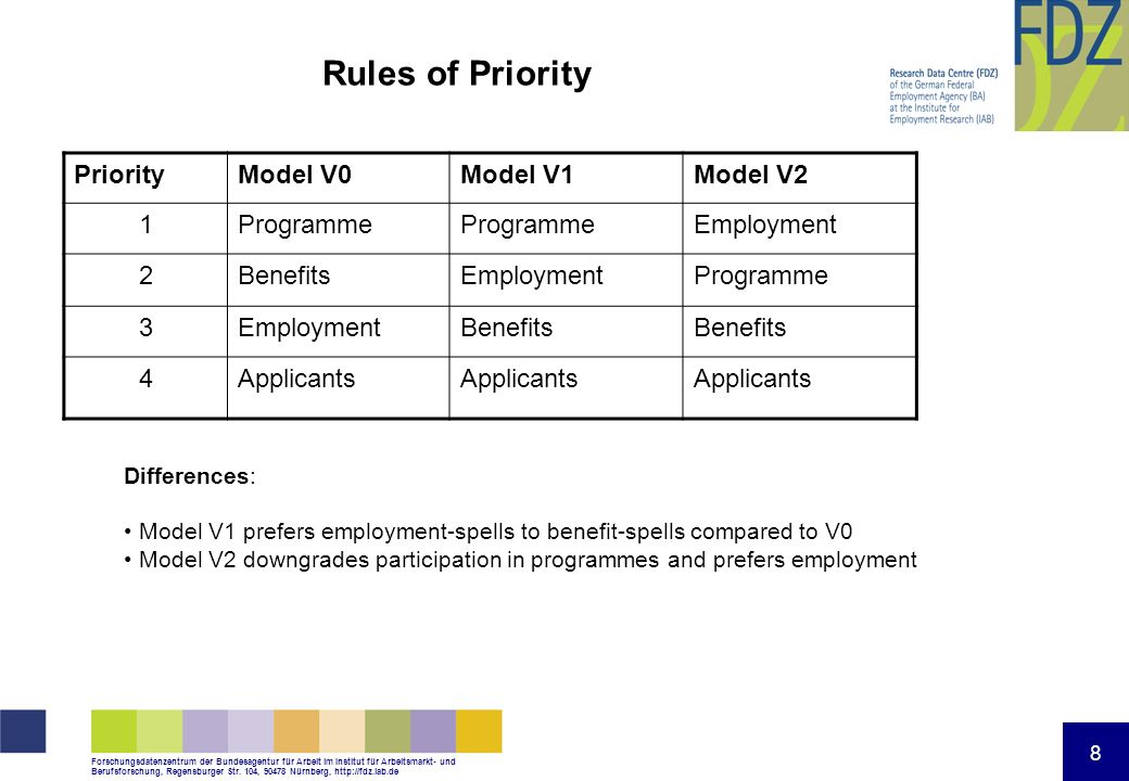 Rules of Priority Priority Model V0 Model V1 Model V2 1 Programme