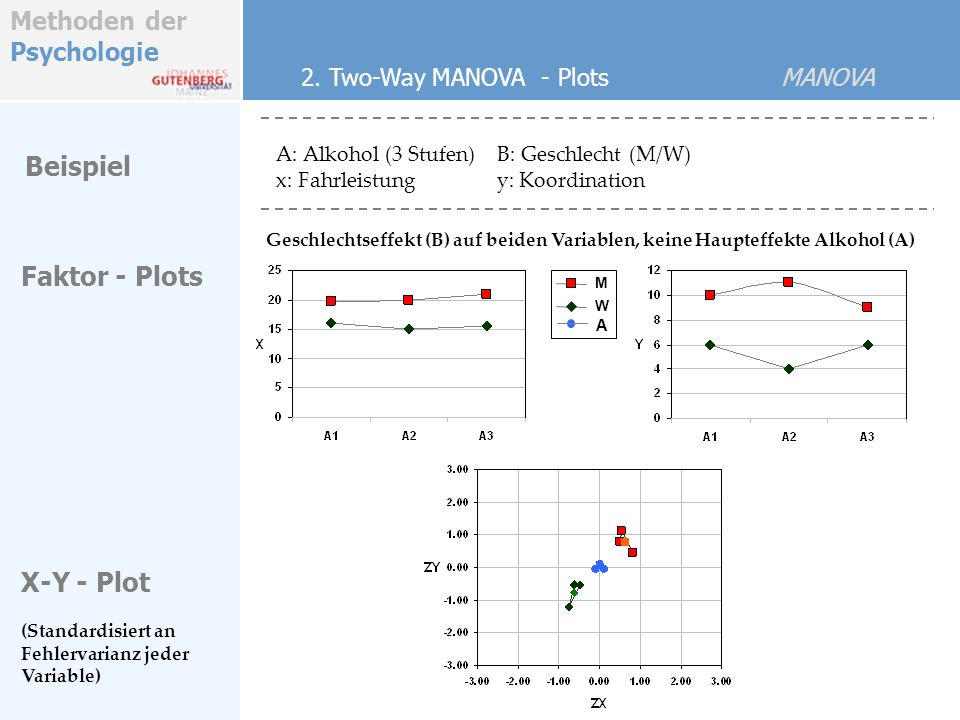 Beispiel Faktor - Plots X-Y - Plot 2. Two-Way MANOVA - Plots MANOVA