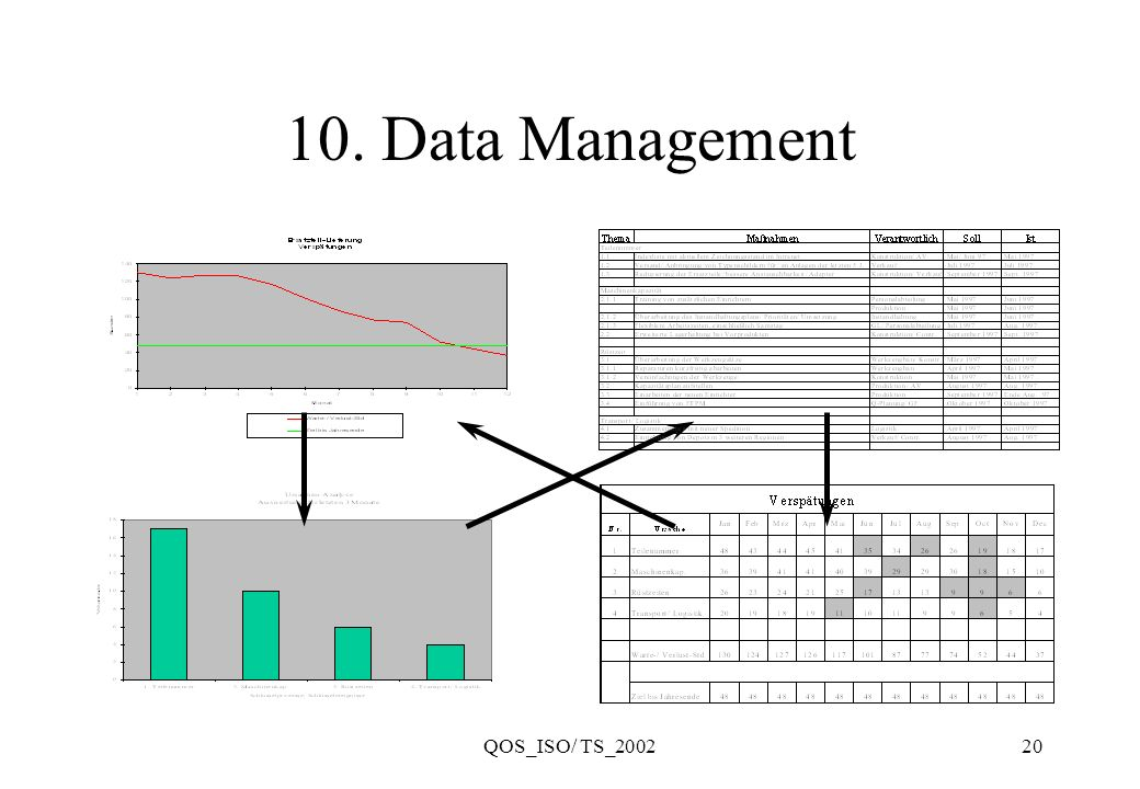 10. Data Management QOS_ISO/ TS_2002