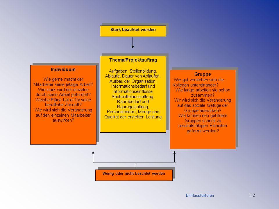 Einf hrung in die projektmanagementmethode ppt herunterladen for Raumgestaltung prasentation