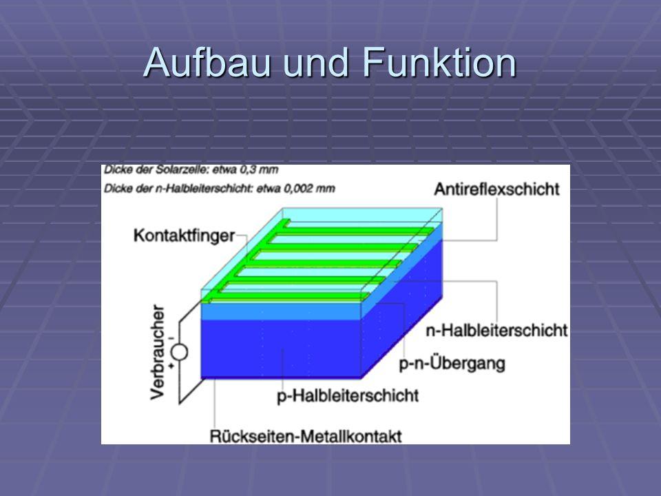Inhalt Photovoltaik Solarzelle Aufbau Funktion Animation Ppt