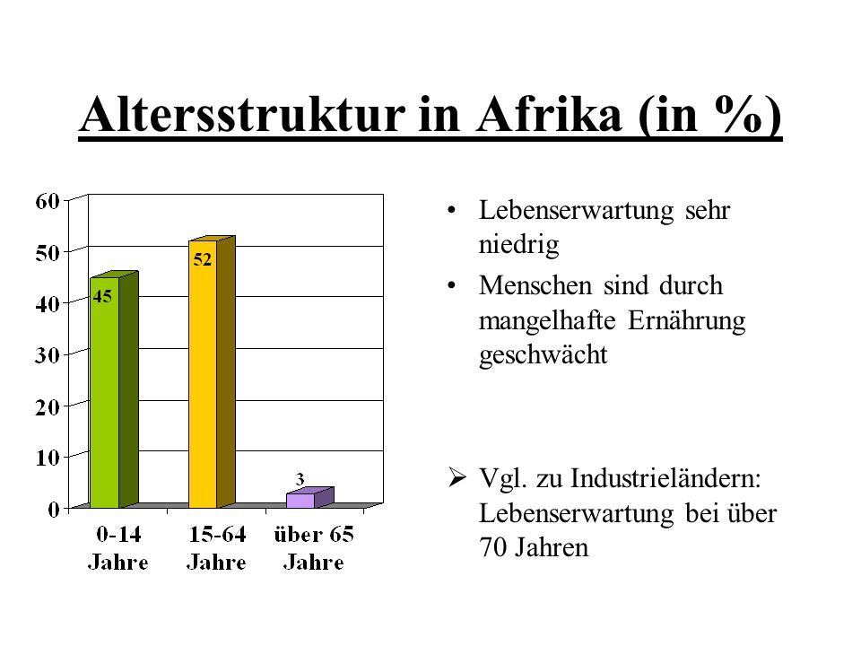 Altersstruktur in Afrika (in %)