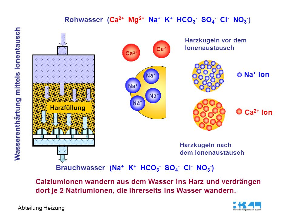 Rohwasser (Ca2+ Mg2+ Na+ K+ HCO3- SO4- Cl- NO3-)