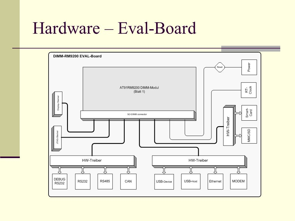 Hardware – Eval-Board