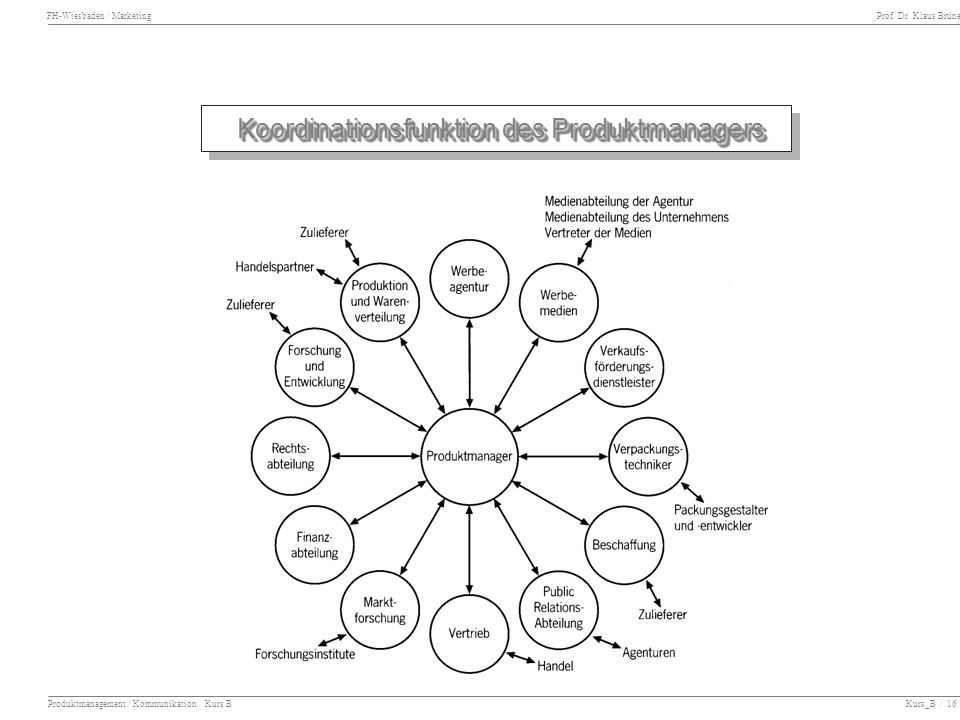 Koordinationsfunktion des Produktmanagers