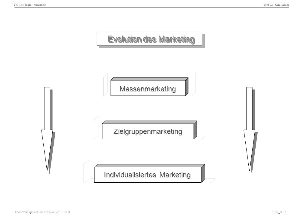 Evolution des Marketing