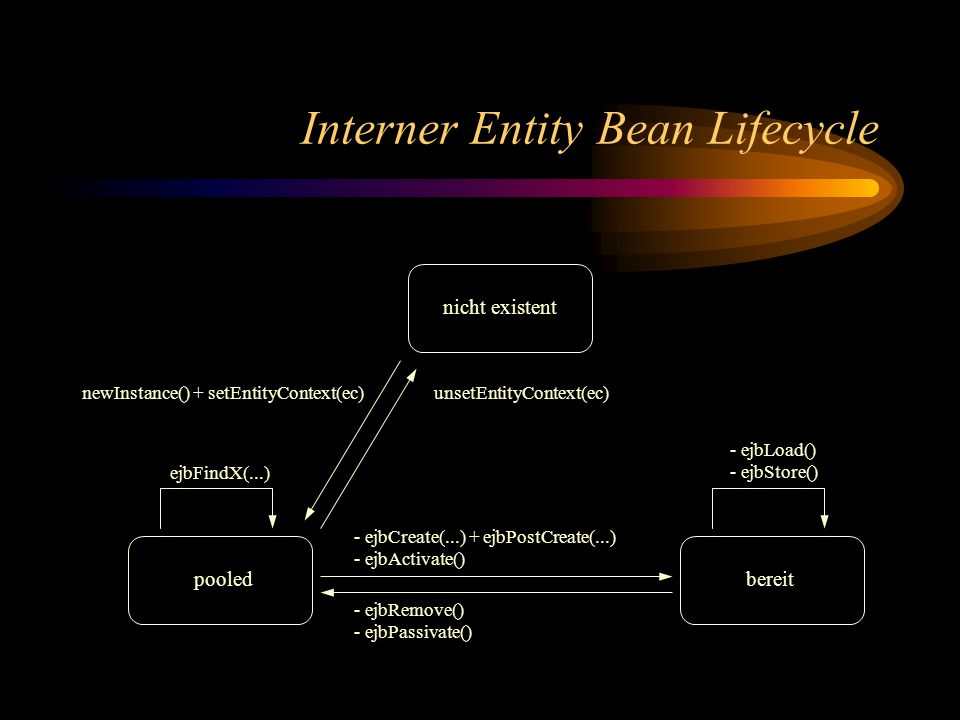 Interner Entity Bean Lifecycle
