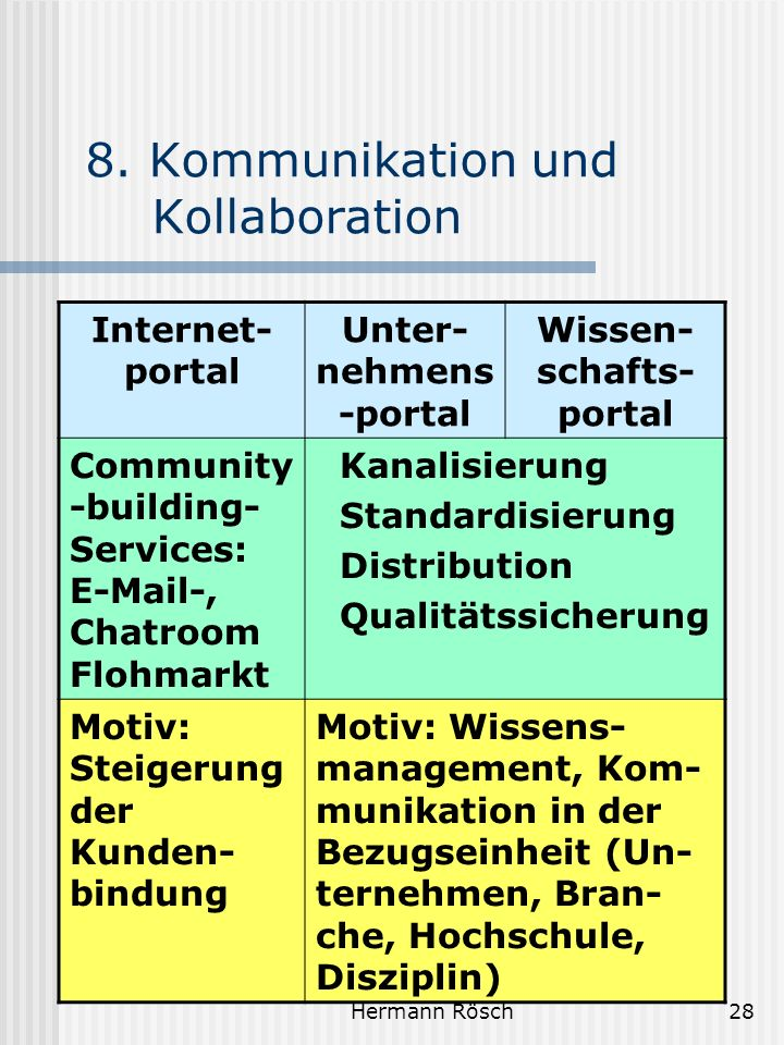 8. Kommunikation und Kollaboration