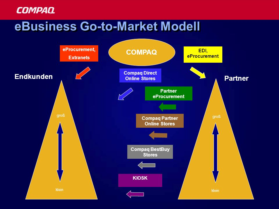 eBusiness Go-to-Market Modell
