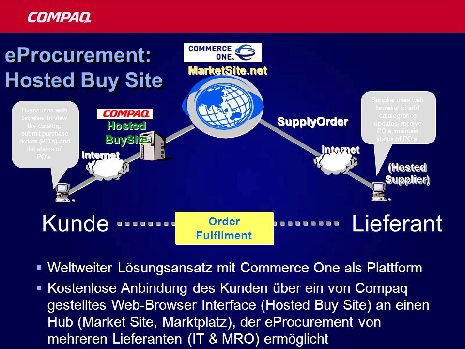 eProcurement: Hosted Buy Site