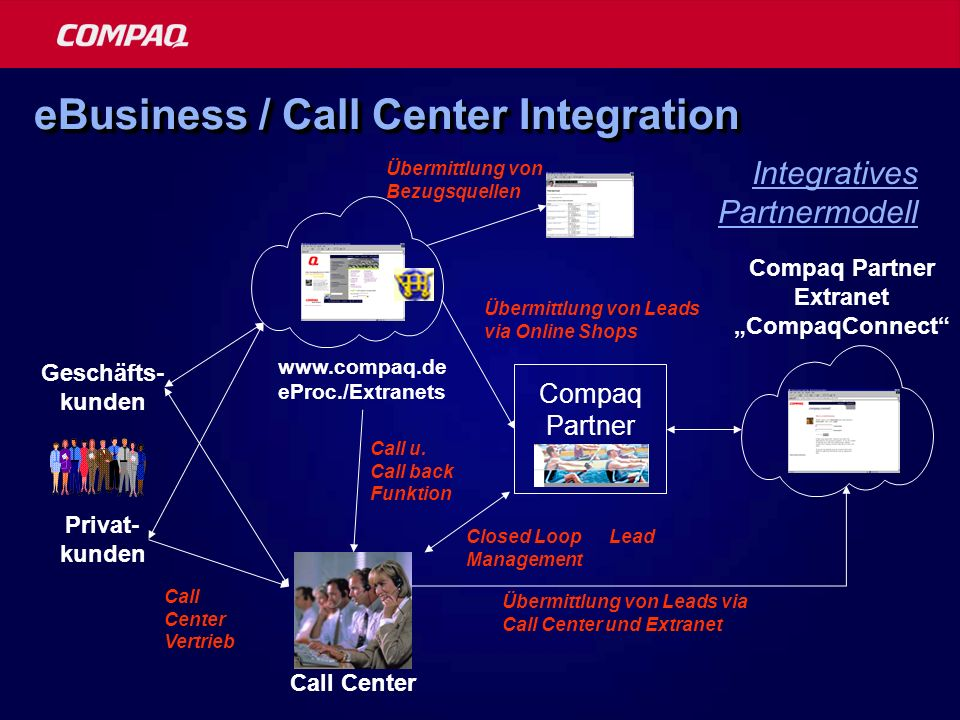 eBusiness / Call Center Integration