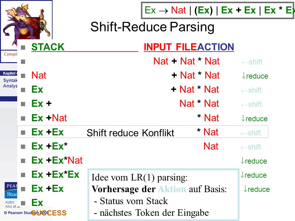 Shift-Reduce Parsing Ex  Nat | (Ex) | Ex + Ex | Ex * Ex
