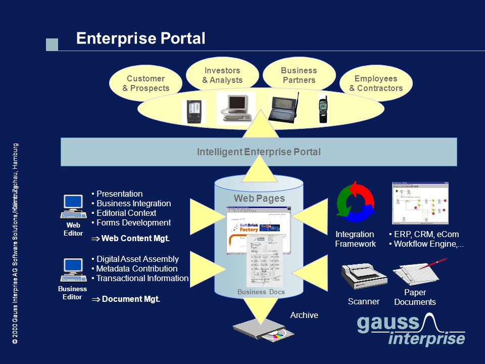 Intelligent Enterprise Portal